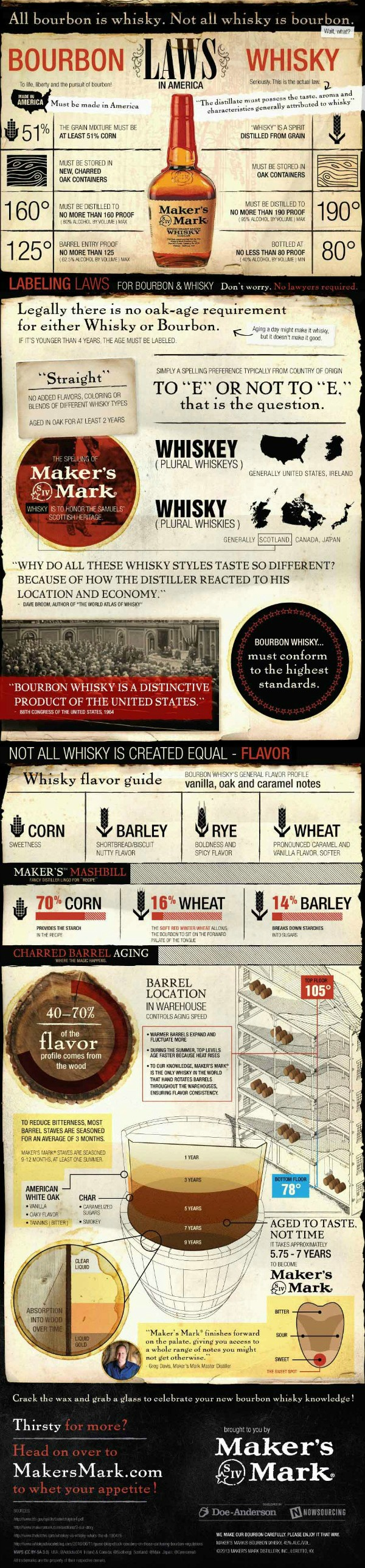 Everything You Need to Know About Bourbon vs Whisky ...