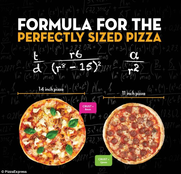 Pizza Formula