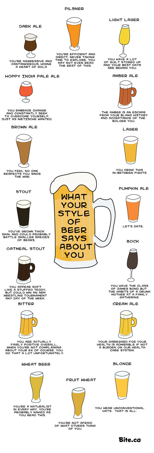 and great to decide where you fall within the beer personality scale