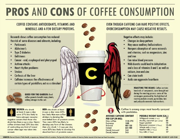 pros-cons-of-coffee