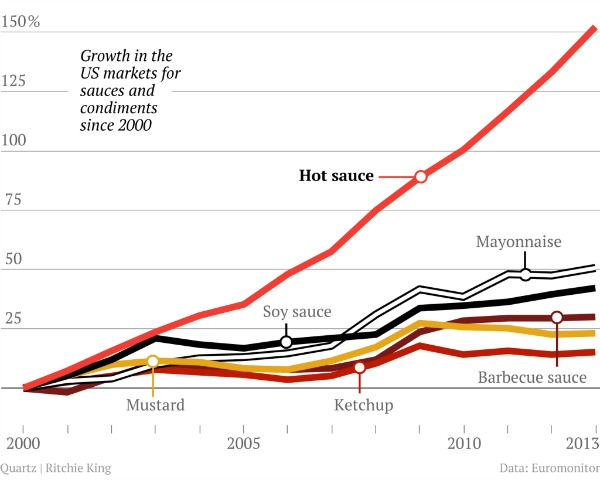 hot-sauce-market-growth