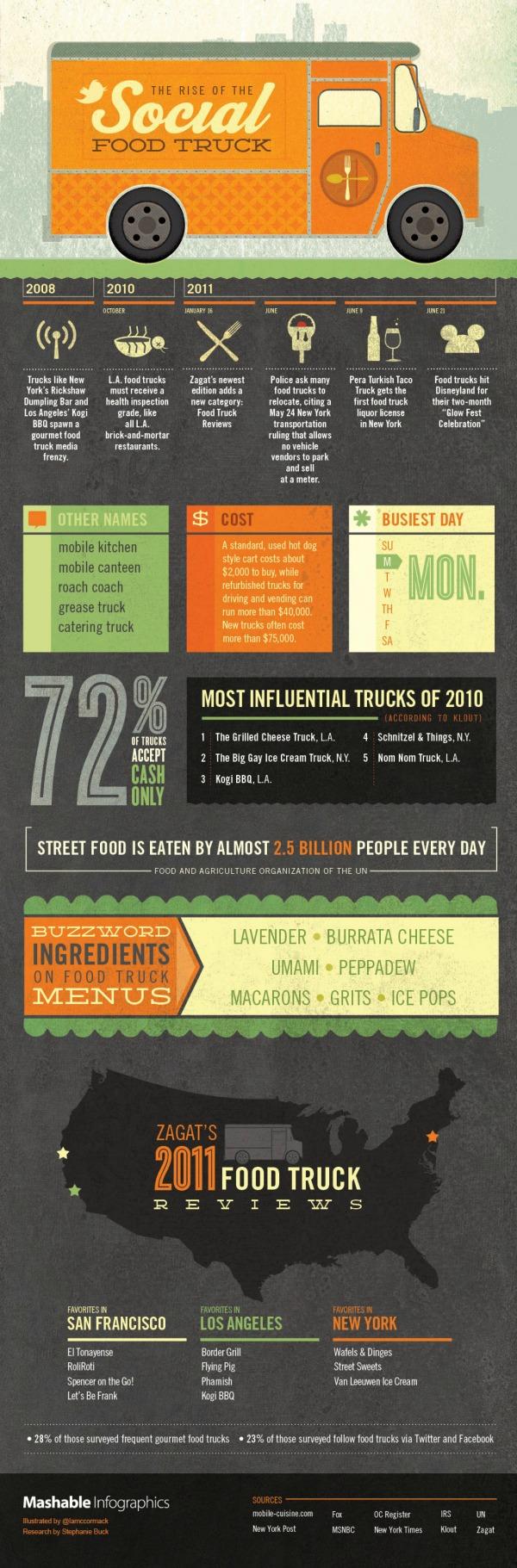 food-truck-info