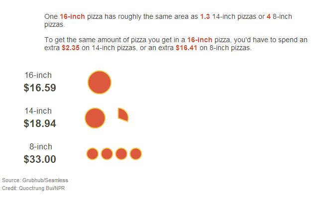 pizza-chart
