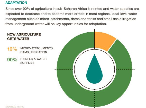 subsaharan-africa-drout-90-percent