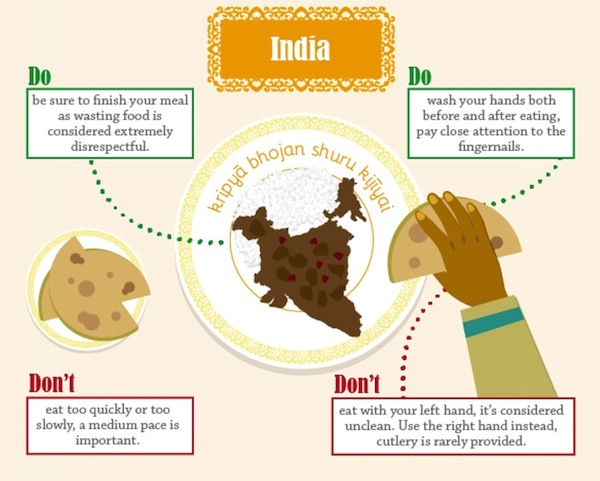 The Dos And Donts Of Dining Etiquette Around World Infographic