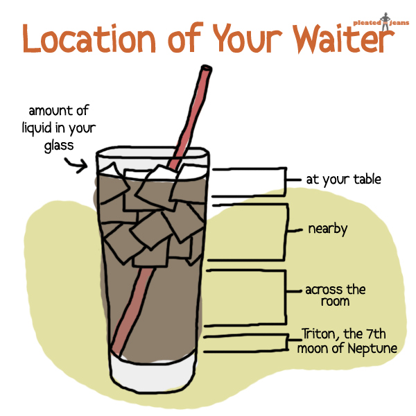 location-of-your-waiter-
