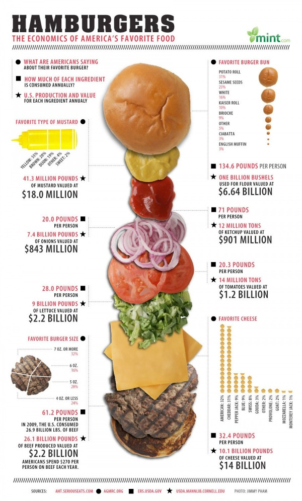 hamburger-chart