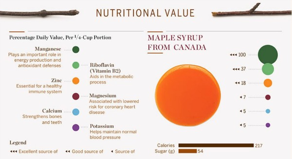 maple-syrup-health-benefits