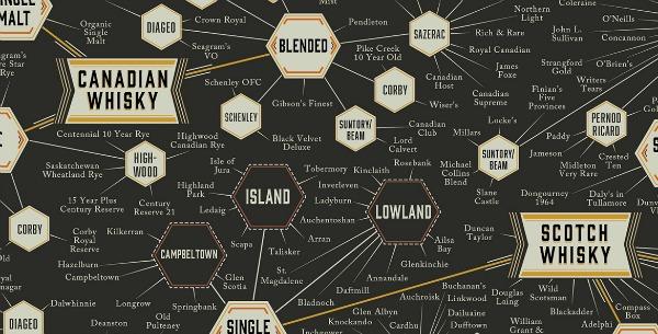 whiskey-varieties