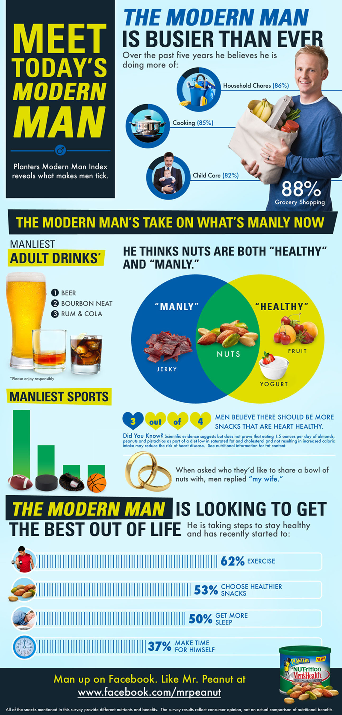 Planters Nuts Men's Health Nut-rition Infographic