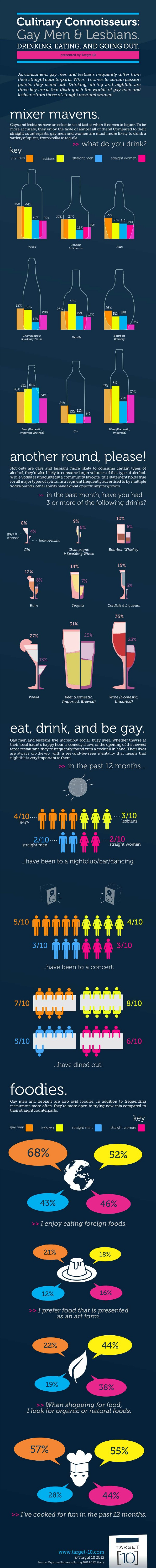 Gays-and-Lesbians-Liquor-Infographic