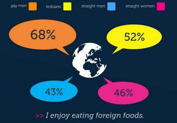 LGBT-study