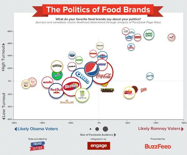 food-politics-chart
