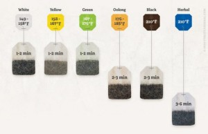 TEA STEEPING TIMES