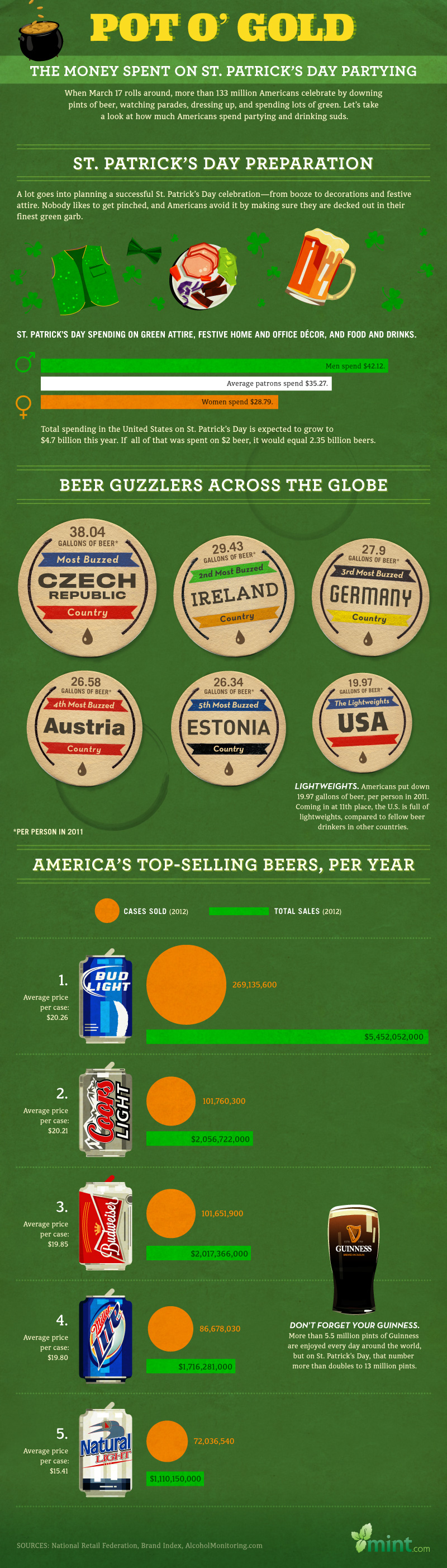 St.-Patricks-Day-Beer-Infographic