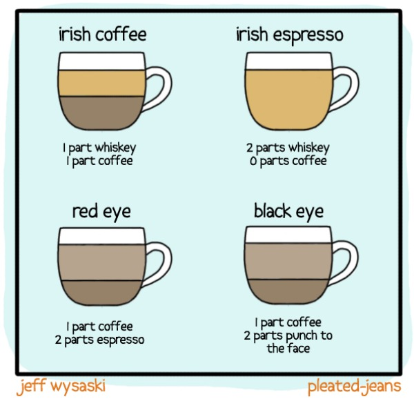 types of coffee