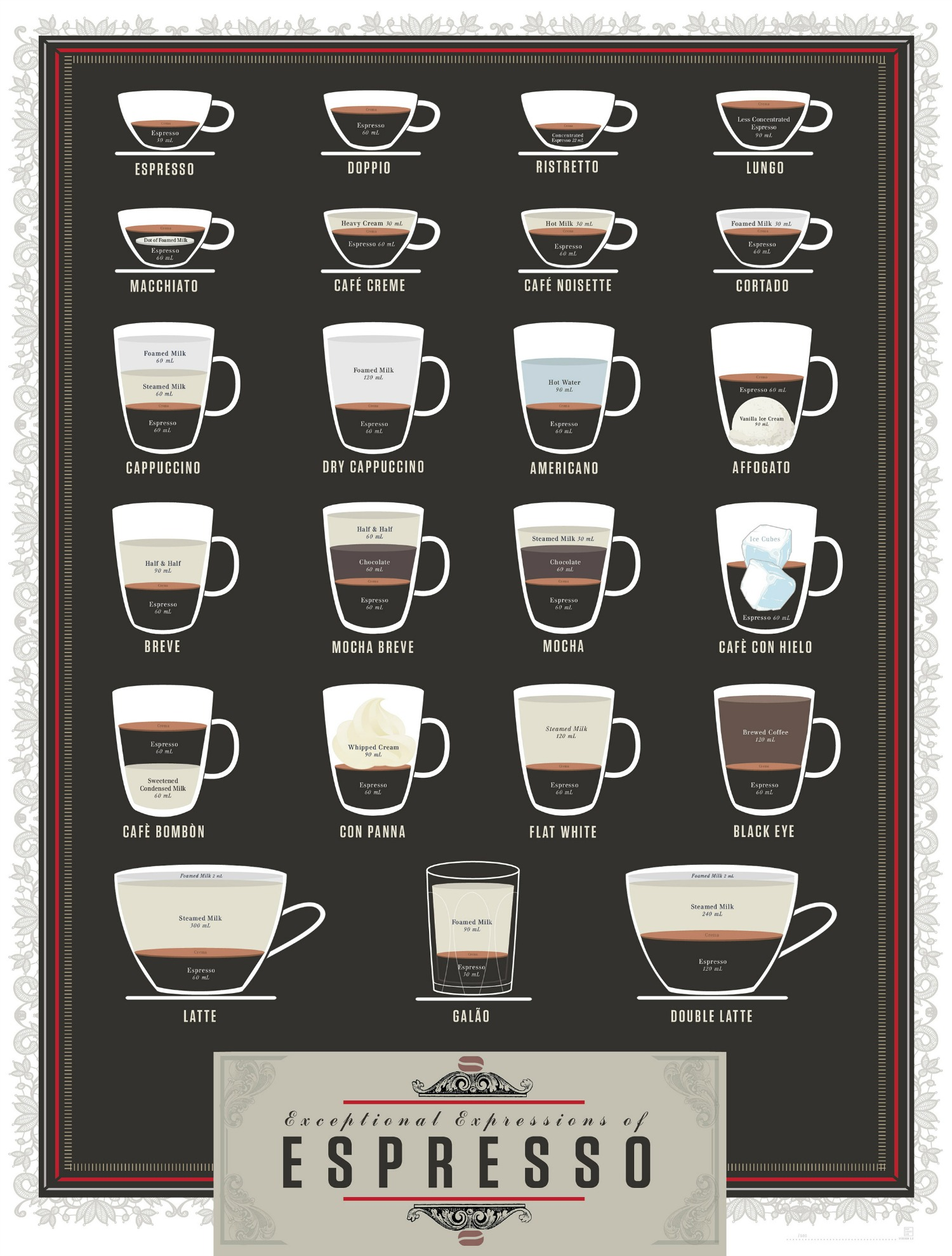 different styles of coffee explained. Black Bedroom Furniture Sets. Home Design Ideas
