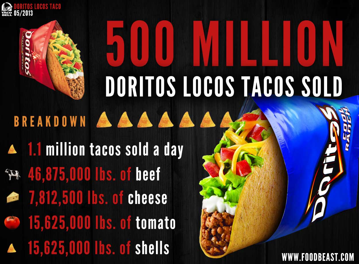 doritos-locos-500-million-small