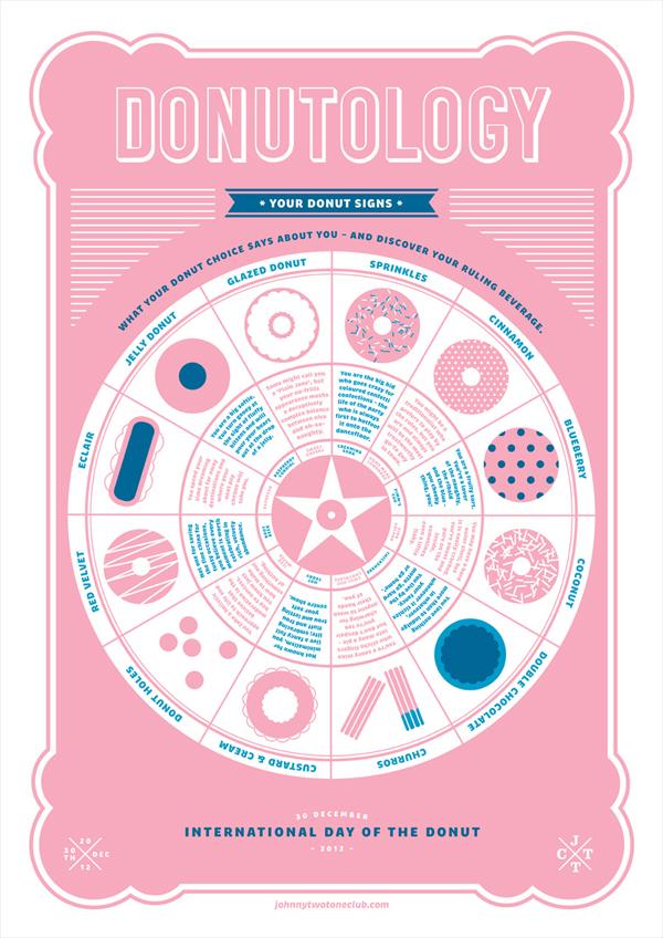 donutology2