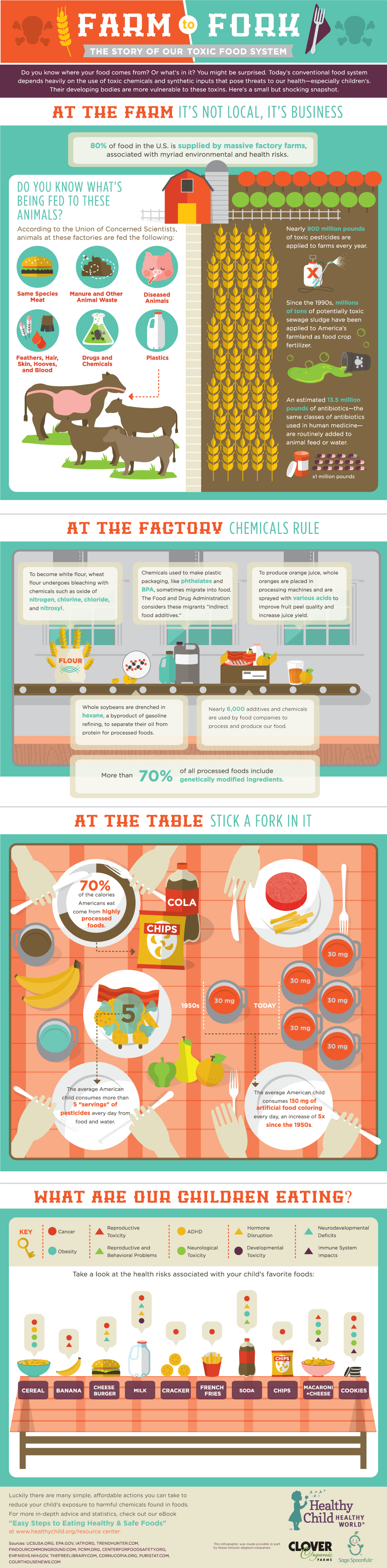 farm-to-fork-graphic