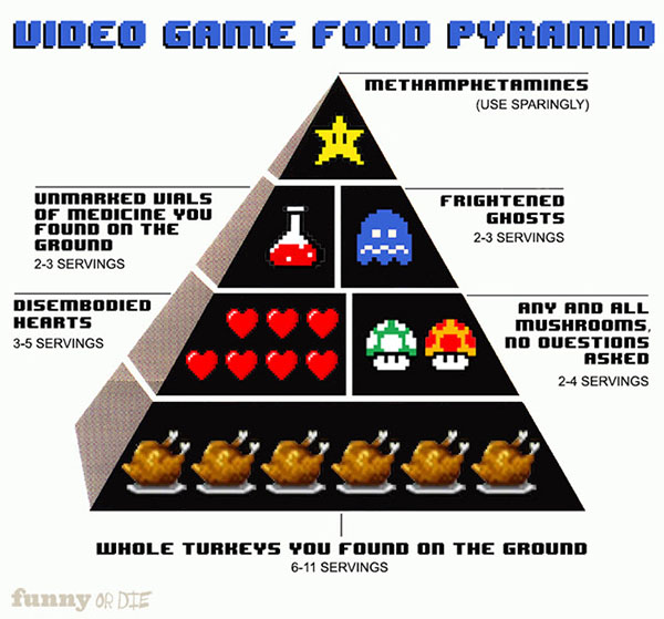 video game food pyramid
